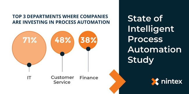 "According to Nintex's latest research, ""The State of Intelligent Process Automation Study,"" IT decision makers as a group see more digital transformation potential than any other department, with 71 percent of them currently deploying process automation technologies, followed by customer service and finance departments."