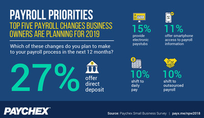 A recent Paychex study revealed the top payroll changes business owners are planning for the coming year.