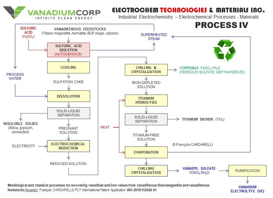 "VanadiumCorp-Electrochem Processing Technology (""VEPT"") Flowsheet Diagram (CNW Group/VanadiumCorp Resource Inc.)"