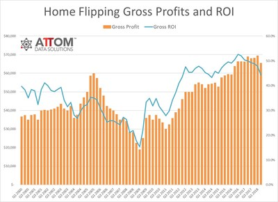 Home flipping returns drop to nearly 4 year low (PRNewsfoto/ATTOM Data Solutions)