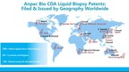 Anpac Bio Increases Global Ranking by Setting Industry-High Liquid Biopsy Patent Milestones: 101 Issued and Over 200 Filed Worldwide