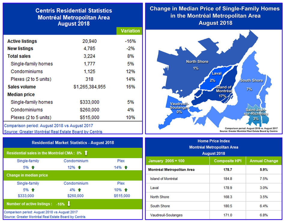 Centris Residential Sales Statistics – August 2018 (CNW Group/Greater Montréal Real Estate Board)