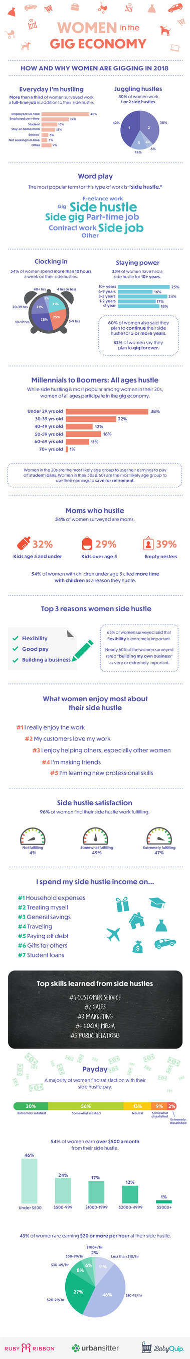 The survey or more than 1,000 women with a side hustle showed the top three reasons women gig were flexibility, income, and entrepreneurship.