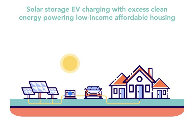 Solar storage EV charging with excess clean solar powering low-income affordable housing