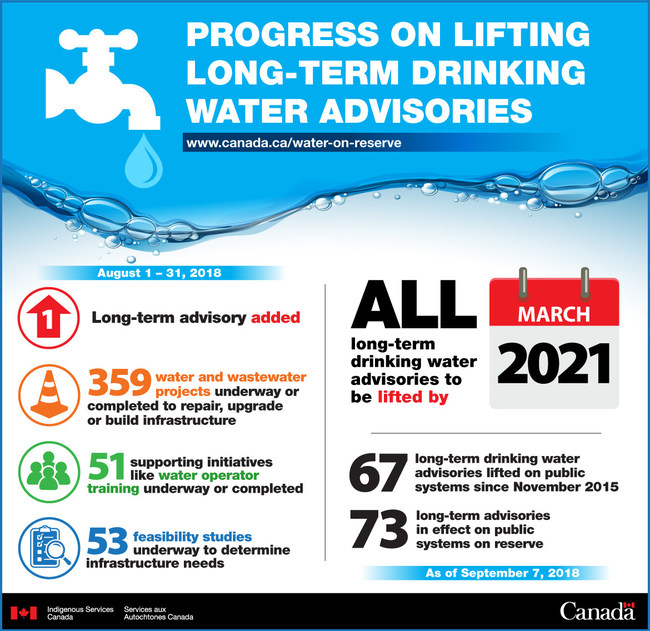 Progress on Lifting Long-Term Drinking Water Advisories. (CNW Group/Indigenous Services Canada)