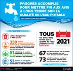 Progrès accomplis pour mettre fin aux avis à long terme sur la qualité de l'eau potable. (Groupe CNW/Services aux Autochtones Canada)