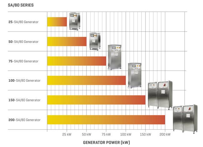 CEIA Power Cube SA/80 Series Generators