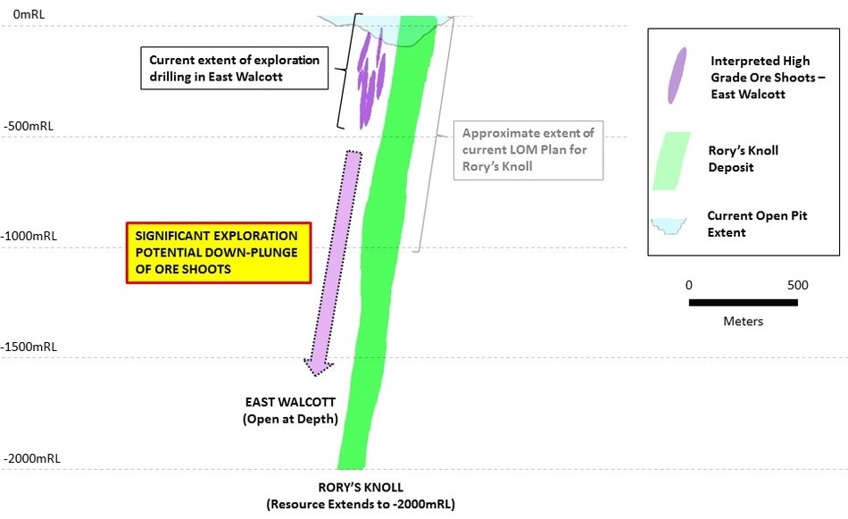 Figure 3: Long-Section of East Walcott High Grade Shoots relative to Rory's Knoll Deposit (looking North) (CNW Group/Guyana Goldfields Inc.)