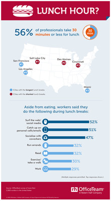 More than half of workers take 30 minutes or less for lunch, and spend their breaks doing these activities.