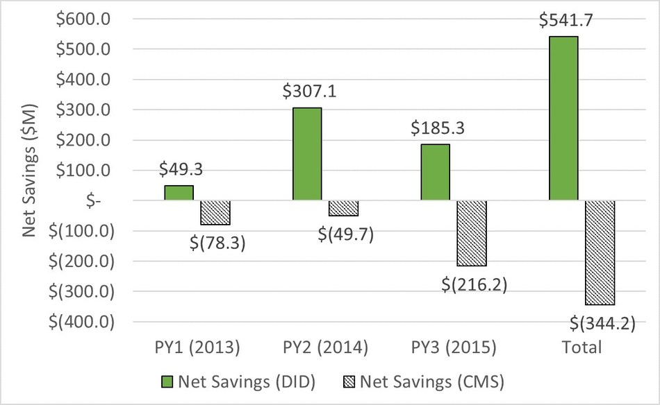 Exhibit 1: Net Federal Savings in the Medicare Shared Savings Program for 2013–2015: Dobson DaVanzo Analysis versus CMS Benchmark Methodology. Source: Dobson | DaVanzo (D|D) analysis of ACO RIF Data, CMS DUA 28643, and CMS MSSP Public Use Files, 2013–2015