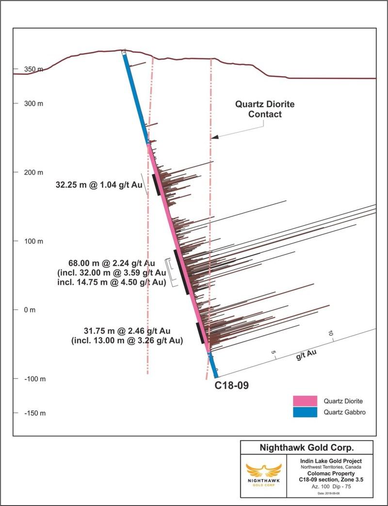 Figure 3. Cross Section - Drillholes C18-09 (CNW Group/Nighthawk Gold Corp.)