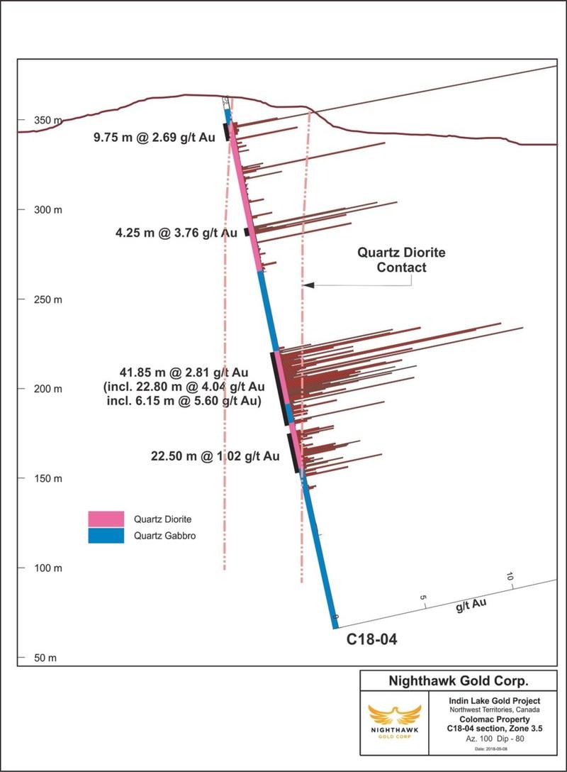 Figure 2. Cross Section - Drillhole C18-04 (CNW Group/Nighthawk Gold Corp.)
