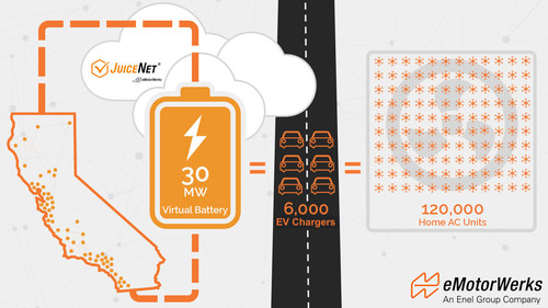 Virtual battery of EV chargers carve economic path towards greater renewables integration that is paid for by EV-purchasing consumers, to complement typical stationary storage models in which capital is expended by utilities