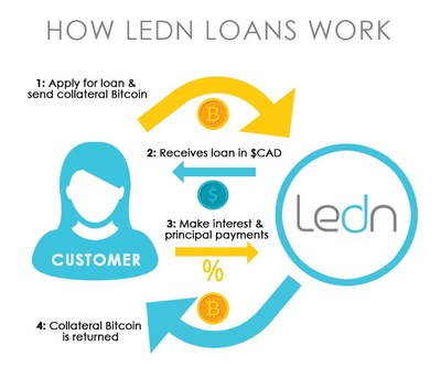 Infograph of Ledn's loan process (CNW Group/Ledn Inc.)