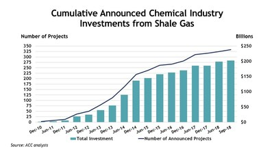Cumulative Announced Chemical Industry Investments From Shale Gas, December 2010-September 2018