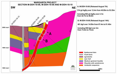 Margarita Project Section 06_08 (CNW Group/Sable Resources Ltd.)