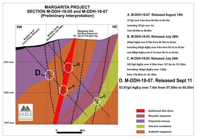 Margarita Project Section 05_07 (CNW Group/Sable Resources Ltd.)