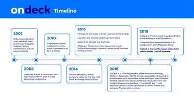 OnDeck Company Timeline