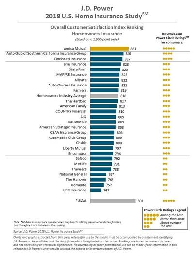 J.D. Power 2018 U.S. Home Insurance Study