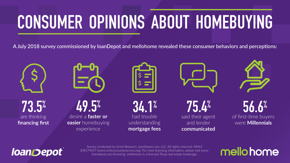 Here are some takeaways from the homebuyer survey commissioned by loanDepot and mellohome in July 2018.