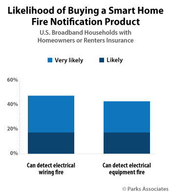 Parks Associates: Likelihood of Buying a Smart Home Fire Notification Product