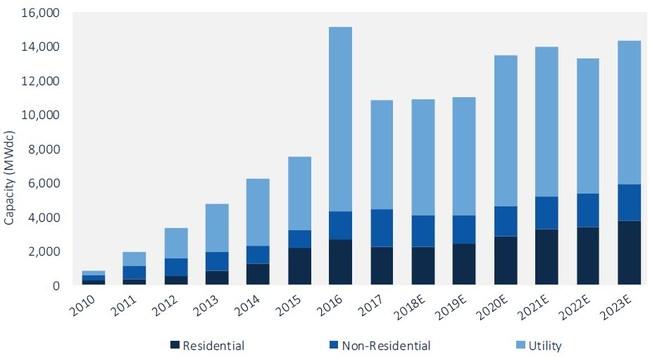 FIGURE: U.S. PV Installation Forecast, 2010 – 2023E; Source: Wood Mackenzie Power & Renewables