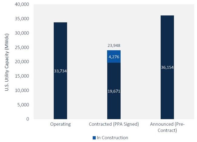 FIGURE: U.S. Utility PV Pipeline; Source: Wood Mackenzie Power & Renewables