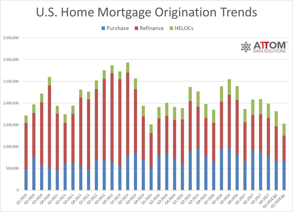Mortgage originations drop to four-year low