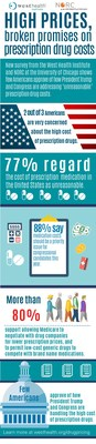 Three-quarters of Americans consider the cost of prescription drugs in the United States to be