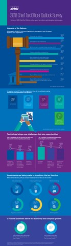 KPMG Infographic: CTO Outlook