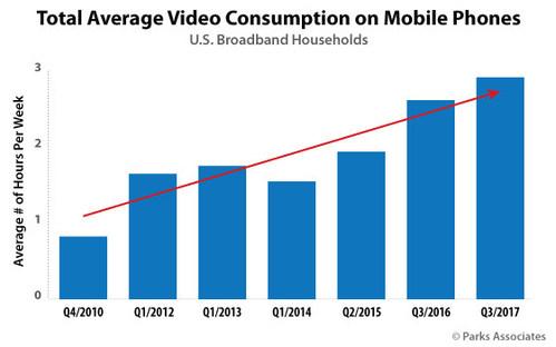 Parks Associates: Total Average Video Consumption on Mobile Phones