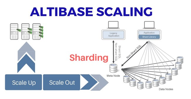 Altibase: Highly Scalable Open Source Database