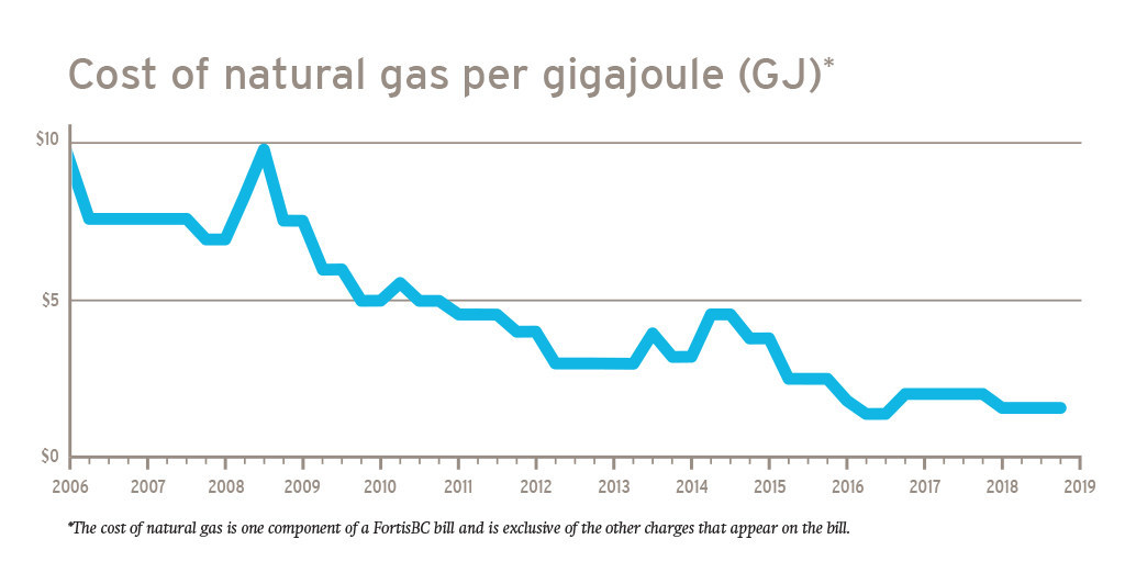 FortisBC natural gas rates to remain low for the rest of the year