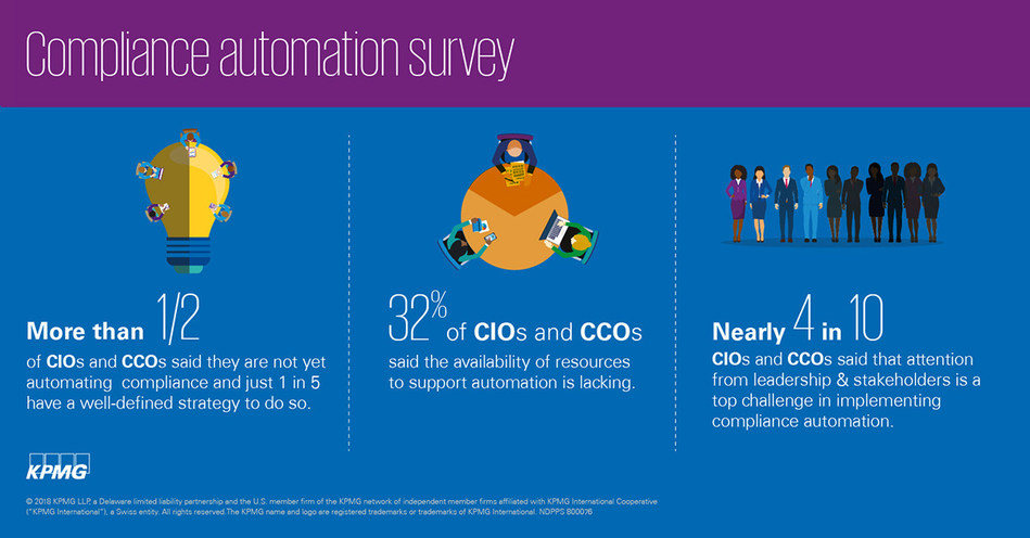 KPMG Study Finds Majority Of Companies Are Not Yet Automating