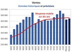 Ventes - Données historiques et prévisions (Groupe CNW/Association canadienne de l'immeuble)