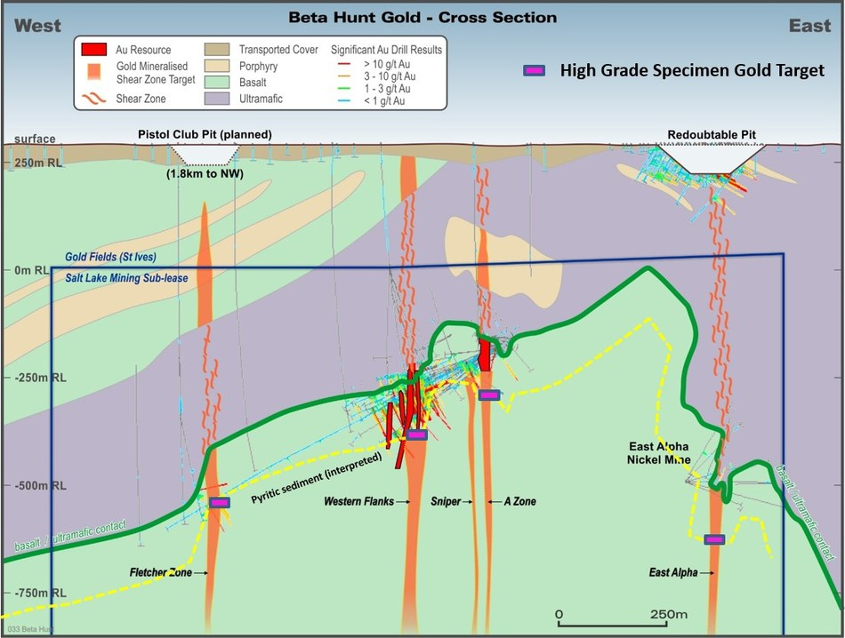 Fig. 3: Cross section view of Beta Hunt showing a narrow Lunnon sediment zone (yellow line) occurring approximately 150 metres below the ultramafic/basalt contact (green line). (CNW Group/RNC Minerals)