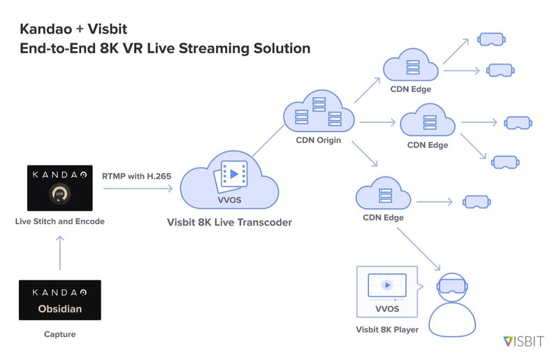 Visbit and Kandao together offer a ready-to-use 8K VR live broadcasting solution, end-to-end from VR cameras to VR headsets over the Internet.