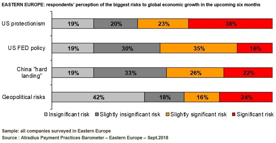 EASTERN EUROPE: respondents' perception of the biggest risks to global economic growth in the upcoming six months (PRNewsfoto/Atradius N.V.)