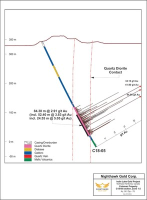 Figure 2.  Cross Section - Drillhole C18-05 (CNW Group/Nighthawk Gold Corp.)