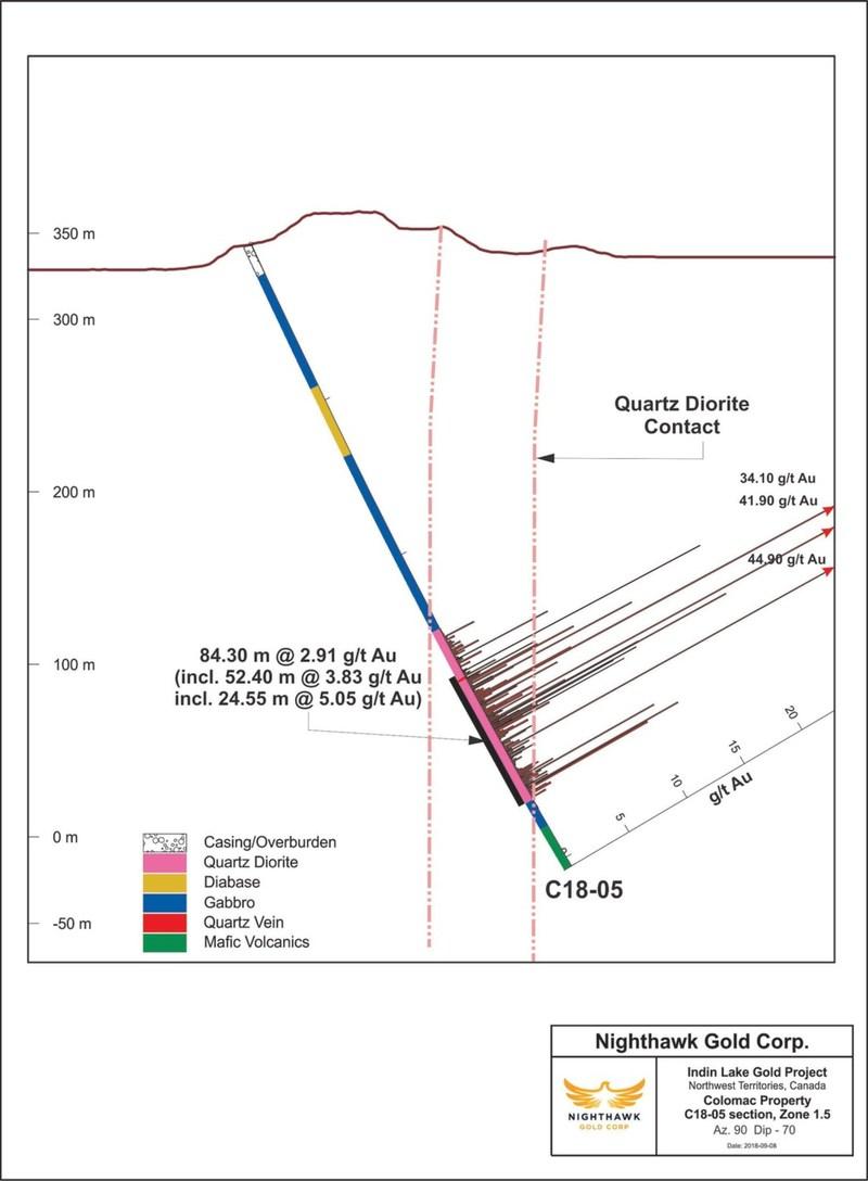Figure 2.  Cross Section - Drillhole C18-05 (CNW Group/Nighthawk Gold Corp.)