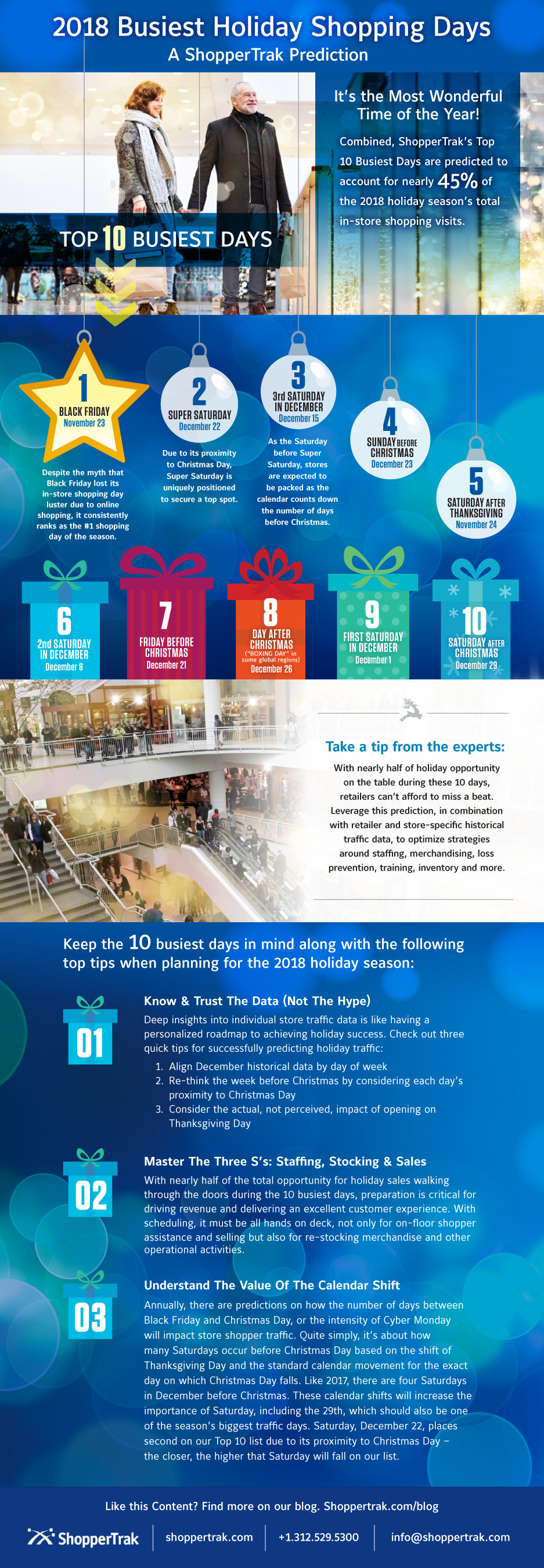 "Make the 2018 shopping season merry and bright. Let ShopperTrak's ""Top Ten Busiest Days"" help you prepare for store shoppers."