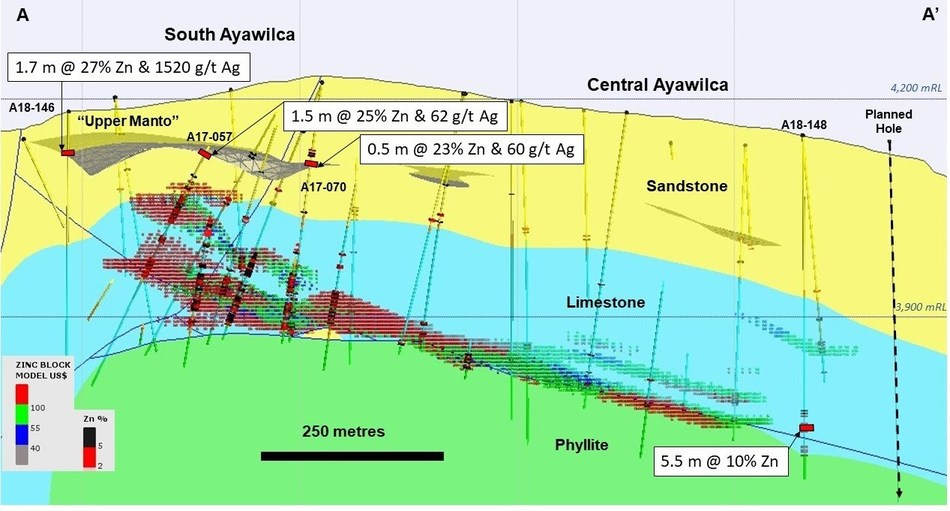 Figure 2.  Long section of South Ayawilca A-A' viewing to the north - The Upper Manto within the Goyllar sandstone formation is shown as a 3D projection. Existing inferred zinc resources are shown by the red & green hatch (CNW Group/Tinka Resources Limited)
