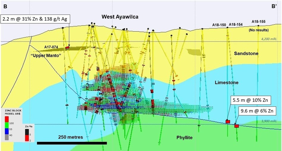 Figure 3.  Long section of West Ayawilca B-B' viewing to the northwest - The Upper Manto within the Goyllar sandstone formation is shown as a 3D projection. Recent infill drill holes at West Ayawilca are not labelled. Existing inferred zinc resources are shown by the red & green hatch (CNW Group/Tinka Resources Limited)