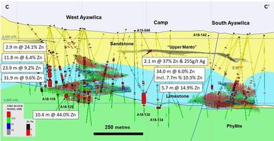 Figure 4.  Cross section of West and South Ayawilca C-C' viewing to the northeast - The Upper Manto in the Goyllar sandstone formation is shown as a 3D projection.  Some recent infill drill holes are not labelled. Existing zinc resources are shown by the red & green hatch (CNW Group/Tinka Resources Limited)