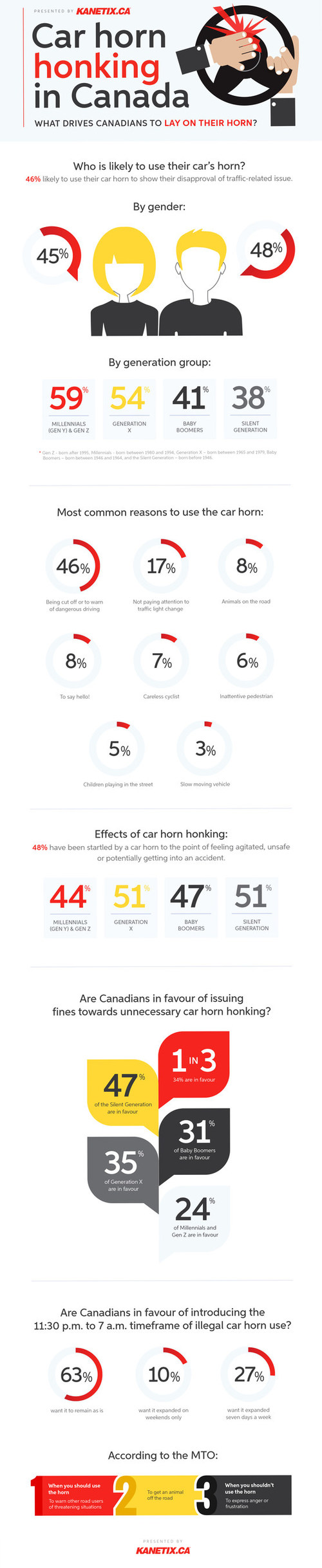 Car horn honking in Canada (CNW Group/Kanetix.ca)