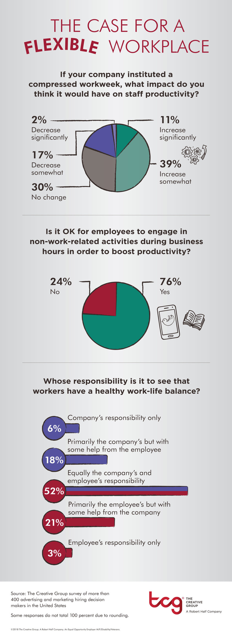 Research from The Creative Group reveals how employers feel about flexible work arrangements.