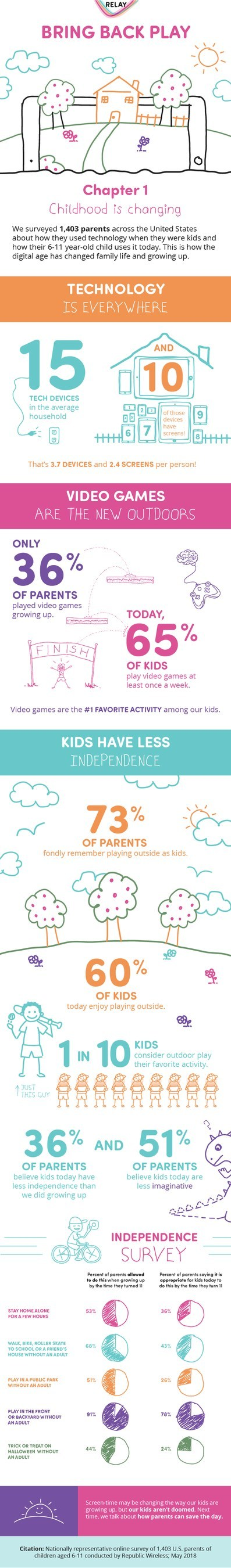 """Changing Childhood: """"Bring Back Play"""" Study From Relay Shows Family Life is Suffering from Screen Overload"""