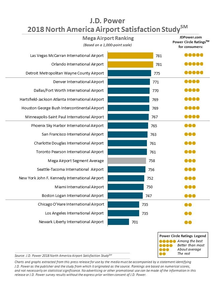 J.D. Power 2018 North America Airport Satisfaction Study