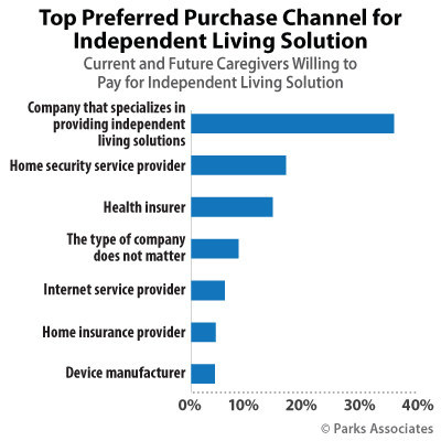 Parks Associates: Top Preferred Purchase Channel for Independent Living Solution