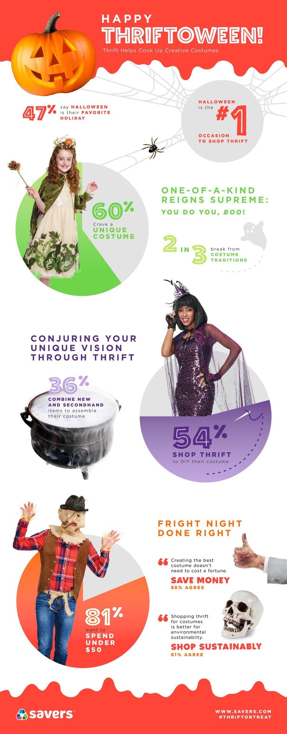 Savers Halloween Survey Infographic 2018